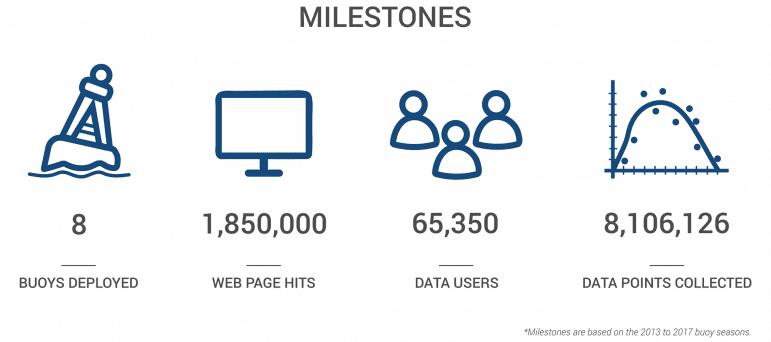 environmental_data_buoy_milestones