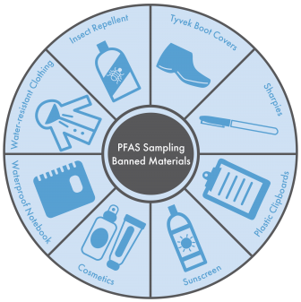 Sampling for PFAS Requires Caution - LimnoTech