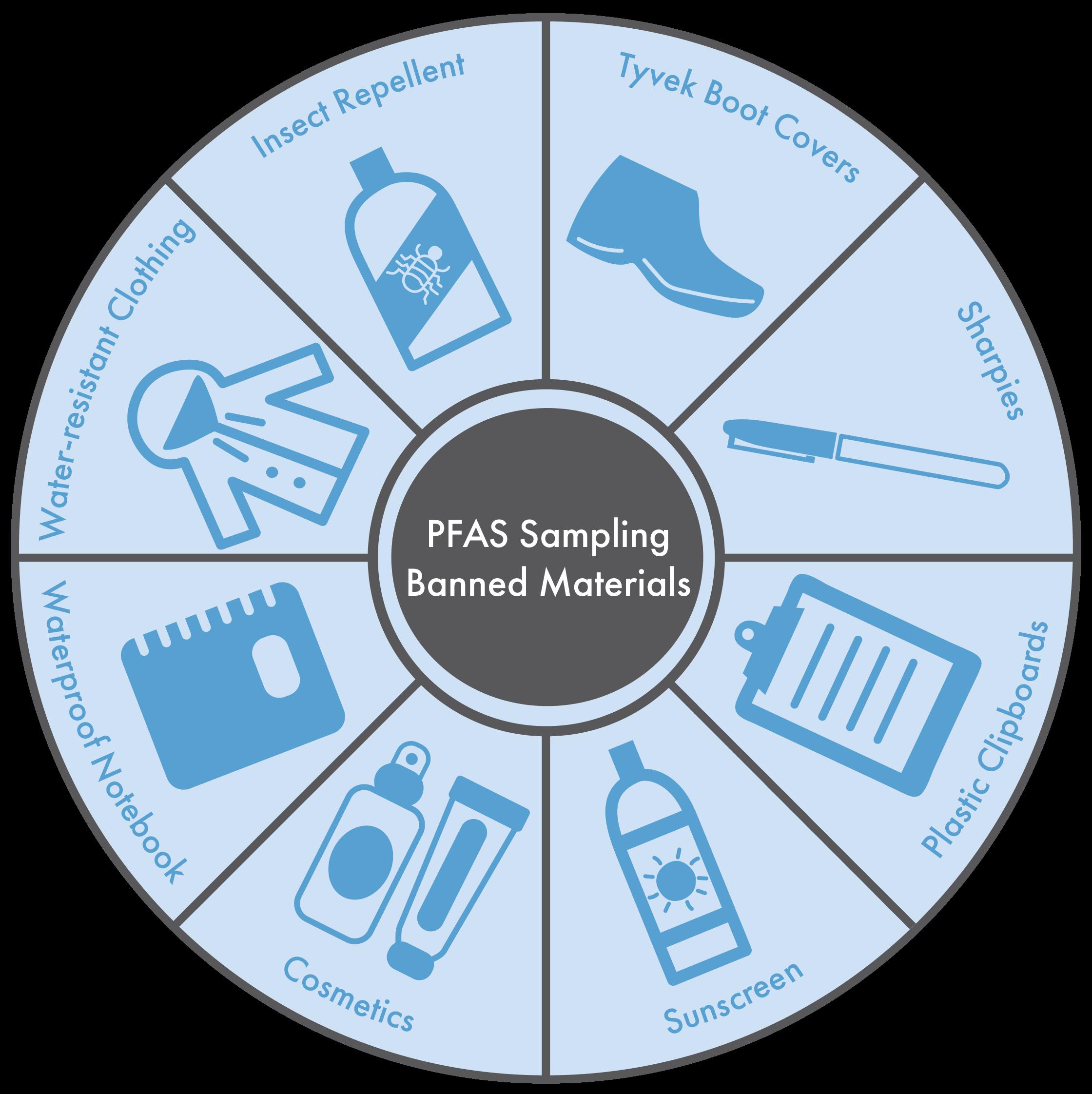 Sampling for PFAS Requires Caution - LimnoTech