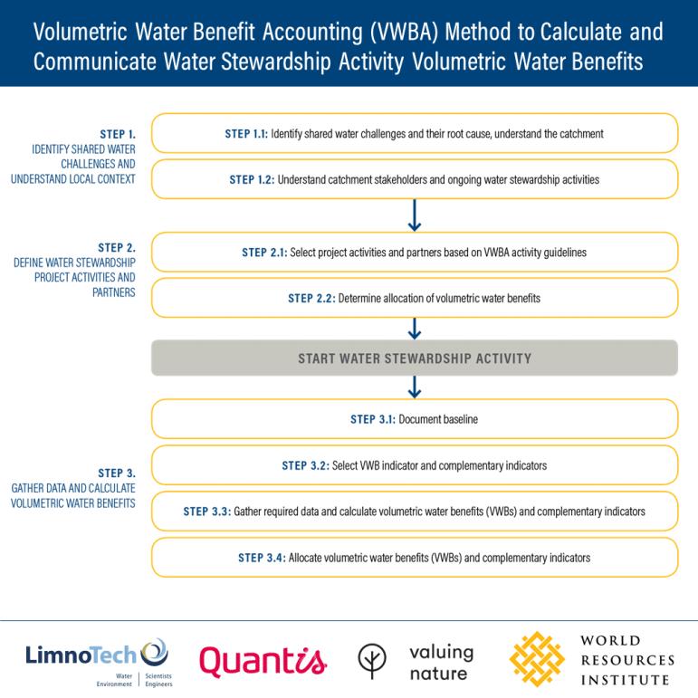 VWBA method steps