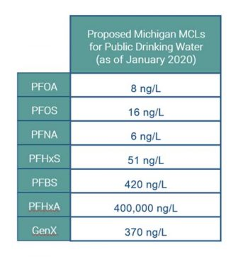 Table of proposed PFAS and GenX Michigan MCLs for public drinking water as of January 2020