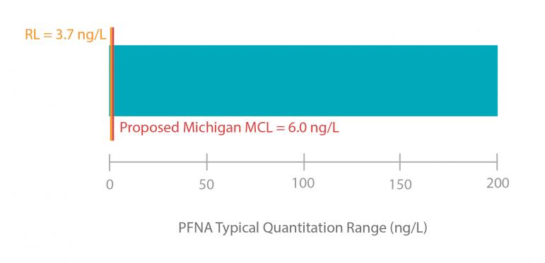 Bar chart showing typical PFNA quantitation range